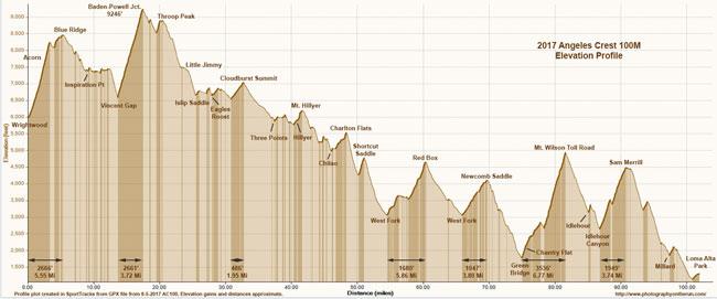 2017 Angeles Crest 100 Mile Elevation Profile. Click for PDF.