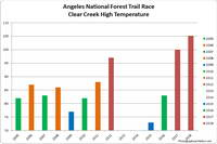 The high temperature recorded at Clear Creek for each of the ANFTR/Mt. Disappointment races. Click for a larger image.