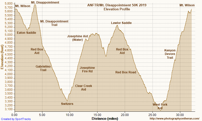Elevation profile of the 2019 ANFTR/Mt. Disappointment 50K. Generated by SportTracks from my GPS trace of the course and corrected using NED 1/3 arc second DEMs. The corrected and smoothed profile suggests the elevation gain (and loss) is in the neighborhood of 6000'. Mileages and placemark locations are approximate.