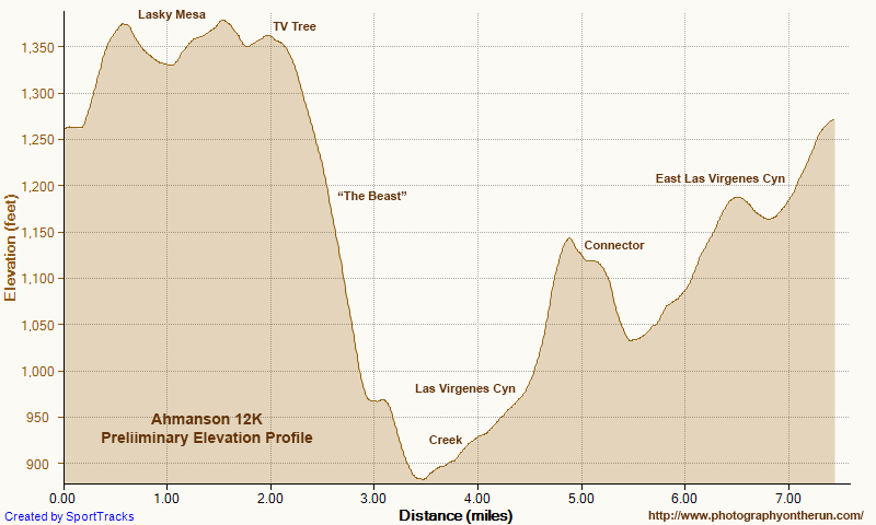A preliminary elevation profile of the Ahmanson 12K course generated in SportTracks using DEM-corrected elevations.