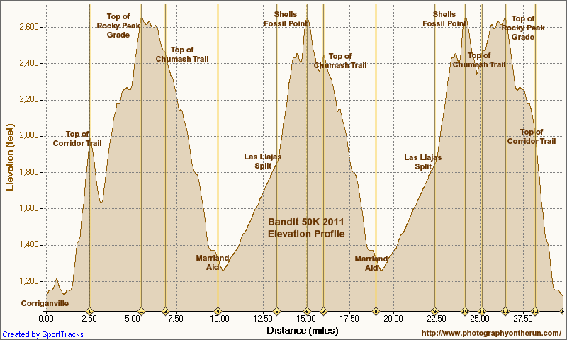 Elevation profile of 2011 Bandit 50K. Generated by SportTracks from my GPS trace of the course using corrected SRTM-based elevations.