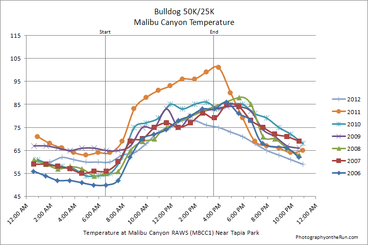 Malibu Canyon RAWS temperatures for the Bulldog 50K/25K for 2006-2012. The temperature sensor is shielded from direct sunlight. The automated weather station is located near Tapia Park.