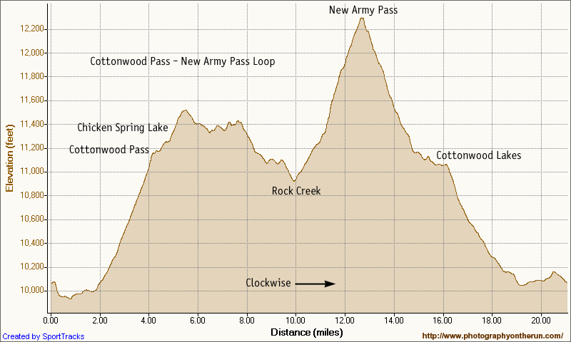Elevation profile of the Cottonwood Pass - New Army Pass loop from Horseshoe Meadow in the Sierra Nevada. Generated in SportTracks.
