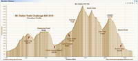 Diablo Trails Challenge 50K Elevation Profile
