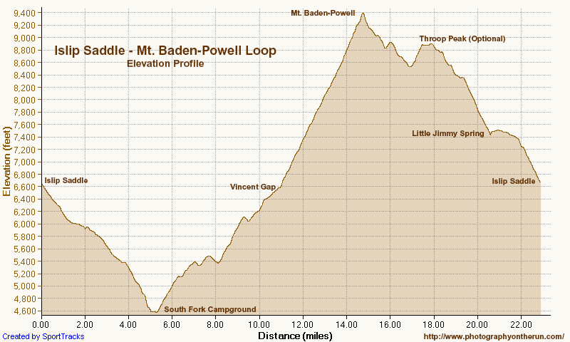 Elevation profile of the Islip Saddle - South Fork Camp - Vincent Gap - Mt. Baden-Powell loop in the San Gabriel Mountains. Generated by SportTracks from my GPS trace of the route using NED 1/3 arc second DEMs.