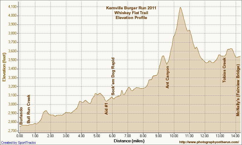 Elevation profile of the Burger Run course on the Whiskey Flat Trail near Kernville, California. Generated by SportTracks from my GPS trace of the course using corrected SRTM-based elevations. Mileages and locations are approximate.