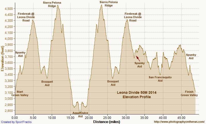 Leona Divide 50 mile elevation profile generated in SportTracks. Using DEM corrected elevations and smoothing the profile, the elevation gain is estimated to be around 8500'.