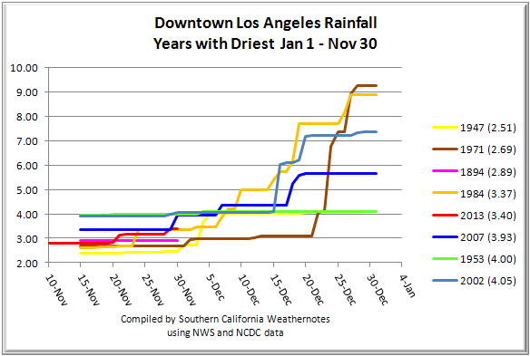 Downtown Los Angeles rainfall for the years with the driest January 1 to November 30 on record. 2013 was the 5th driest on record for that period. Rainfall amounts were compiled from NWS and NCDC data.