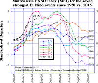 Multivariate ENSO Index (MEI) for the seven strongest El Nino events since 1950 vs. 2015.