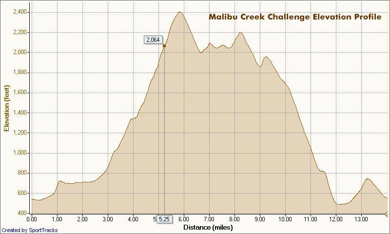 Malibu Creek Challenge 22K Elevation Profile