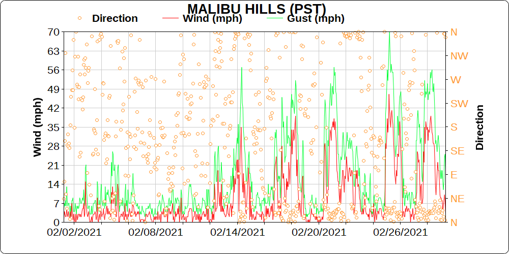 A MesoWest plot of the wind speed, gust, and direction for the Malibu Hills RAWS for the 30 days ending February 28, 2021.