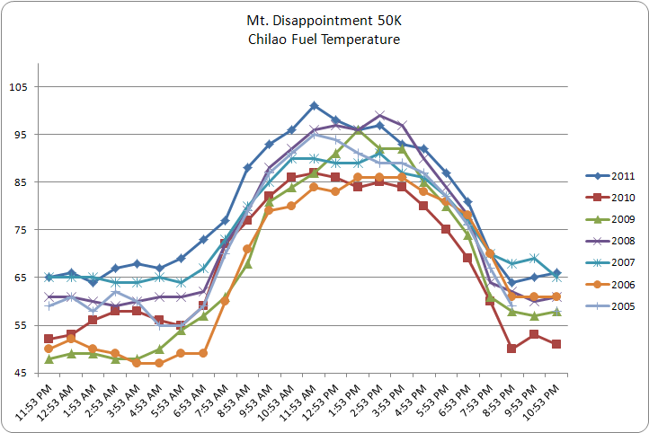 Chilao fuel temperatures on the day of the Mt. Disappointment race in 2005-2011.