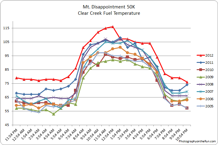 Clear Creek fuel temperatures on the day of the Mt. Disappointment race in 2005-2012.