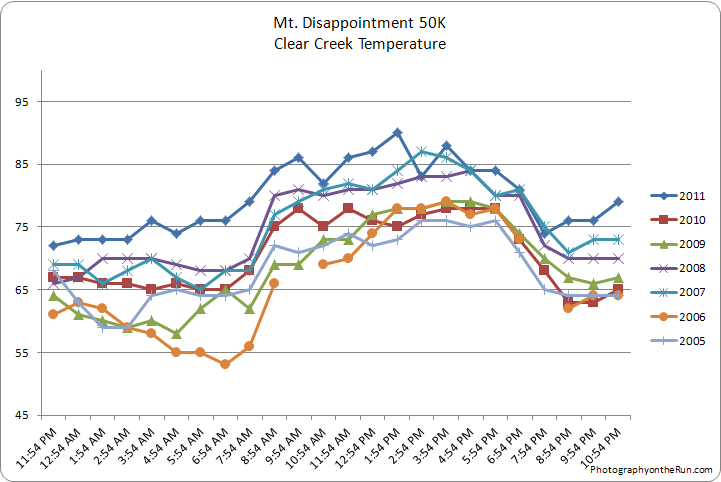 Clear Creek temperatures on the day of the Mt. Disappointment race in 2005-2011.
