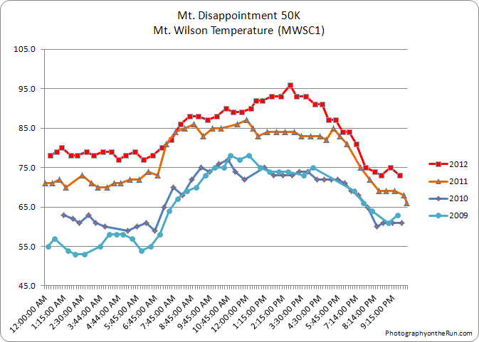 Mt. Wilson (MWSC1) temperatures for the Mt. Disappointment race in 2009, 2010, 2011 and 2012.