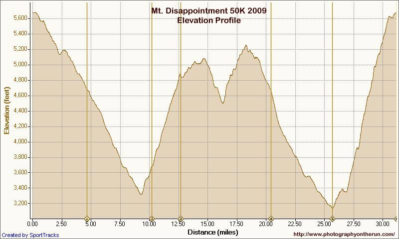 Elevation profile of 2009 Mt. Disappointment 50K. Generated by SportTracks using corrected SRTM-based elevations.