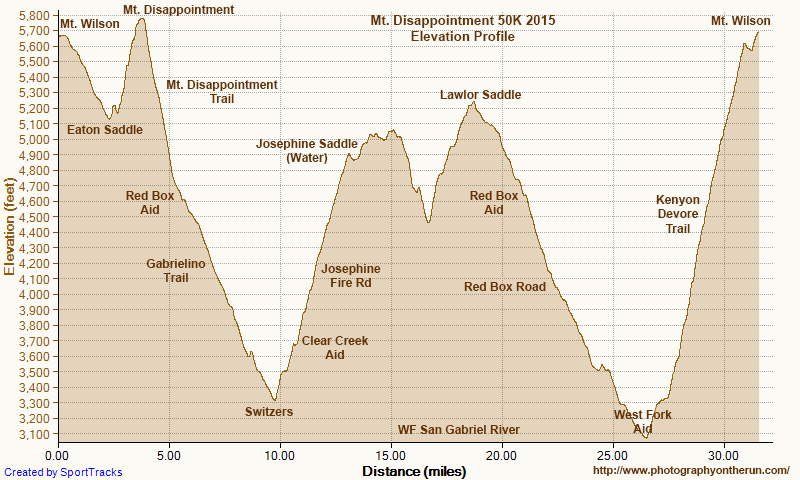 Elevation profile of the 2015 Mt. Disappointment 50K. Generated by SportTracks from my GPS trace of the course using NED 1/3 arc second DEMs. The elevation gain (and loss) is about 6100' or so. Mileages and placemark locations are approximate.