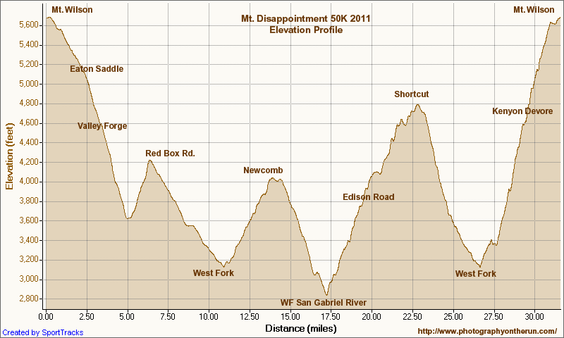 Elevation profile of 2011 Mt. Disappointment 50K. Generated by SportTracks using corrected SRTM-based elevations.