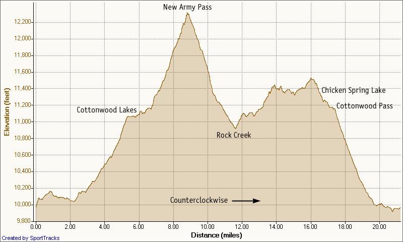Elevation profile of the New Army Pass - Cottonwood Pass loop. Generated in SportTracks.