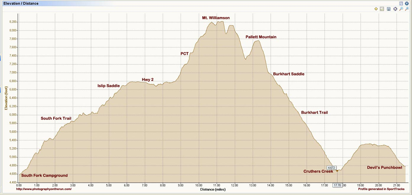 Elevation profile of GPS trace of South Fork Trail - Pleasant View Ridge - Burkhart Trail - Devil's Punchbowl trail run.