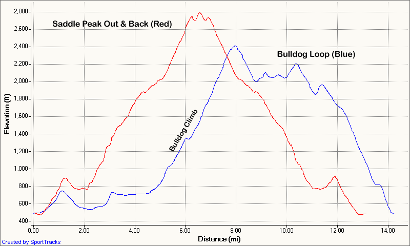 Comparison of Saddle Peak Out & Back and Bulldog Loop elevation profiles.