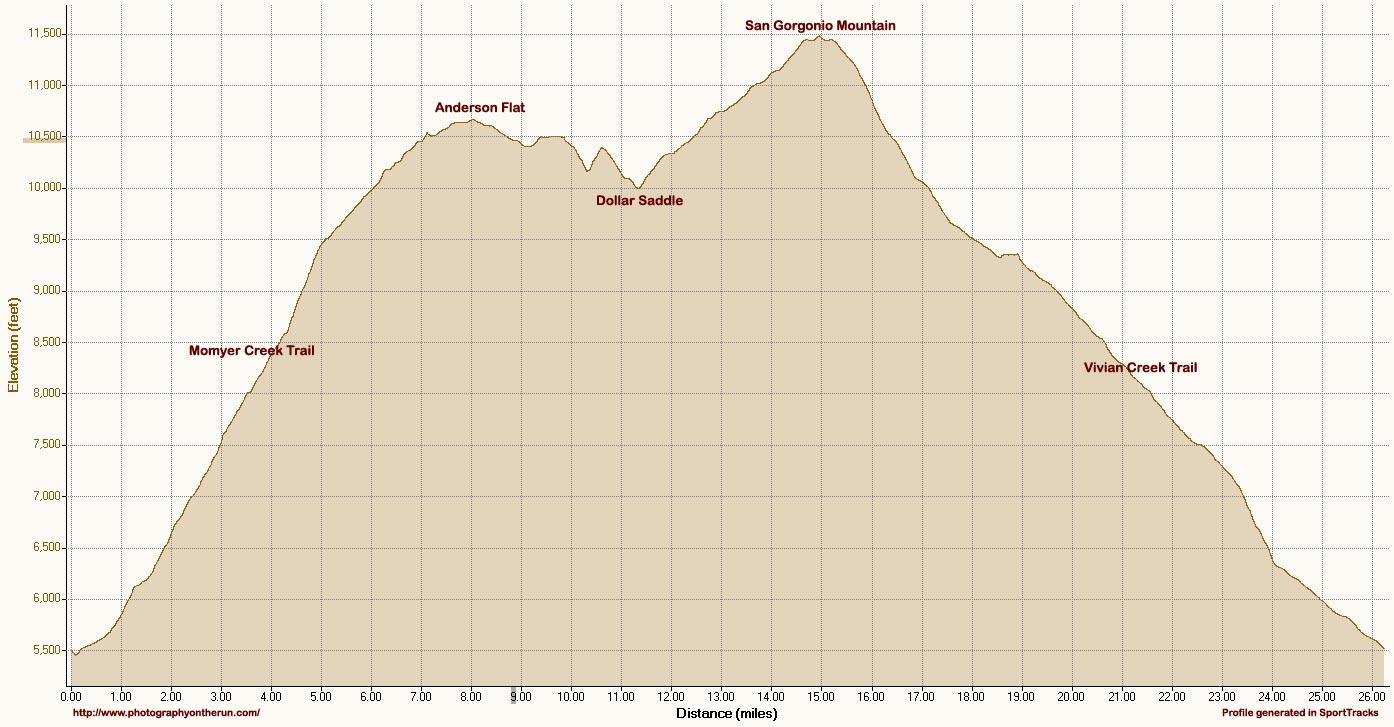 Elevation profile of the 26 mile