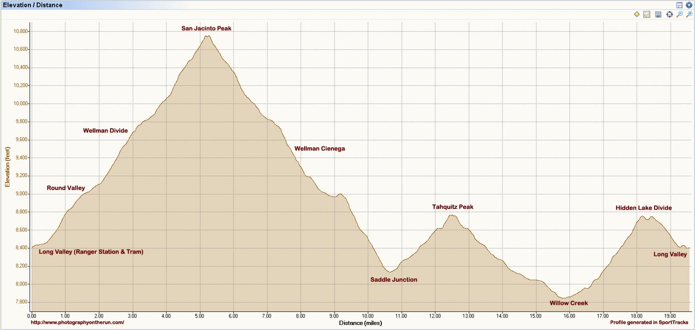 Elevation profile of our trail run from top of Palm Springs Tram to San Jacinto Peak (10,834') and Tahquitz Peak (8828'), and back to the tram at Long Valley.