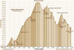 Elevation profile for trail run from Tapia to Secret Trail via Topanga Lookout and Ridge.