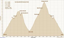 Twin Peaks 50K Elevation Profile